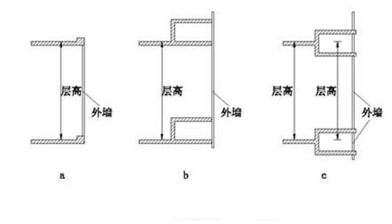 凸窗算不算建筑面积