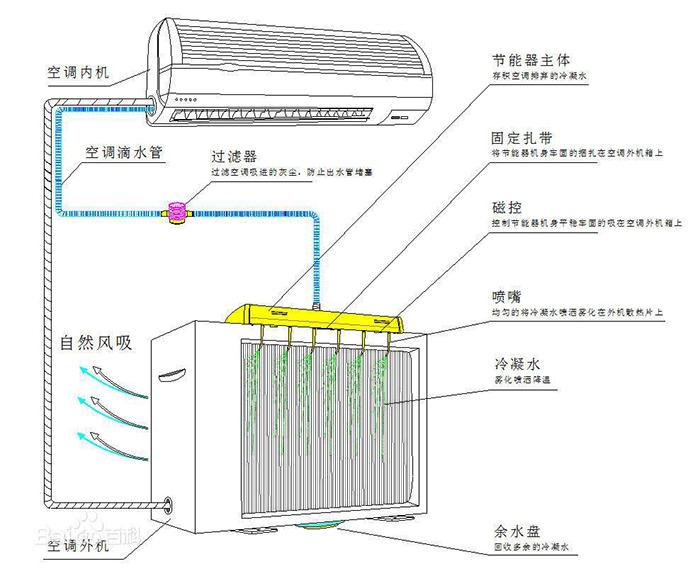 空调节能器原理